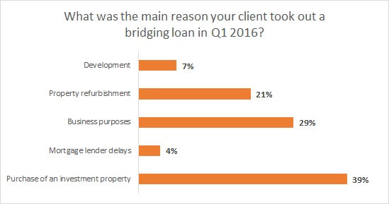 reasons-for-bridging-loans