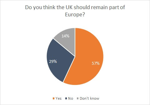 EU-chart
