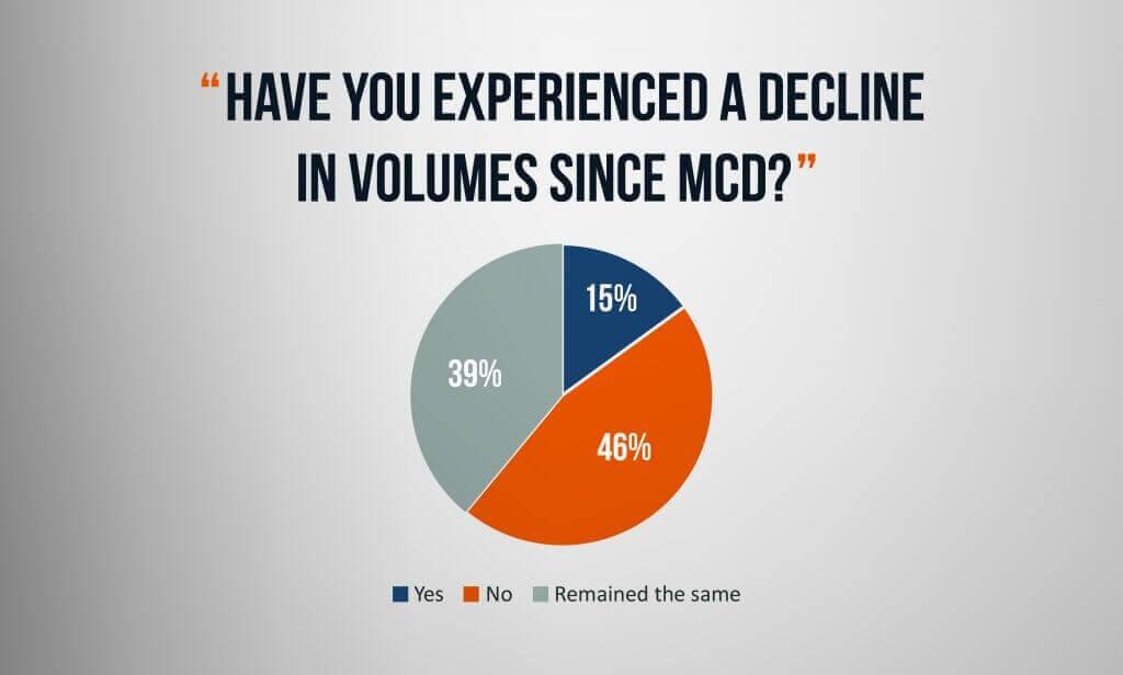 Question-3-MCD-MTF