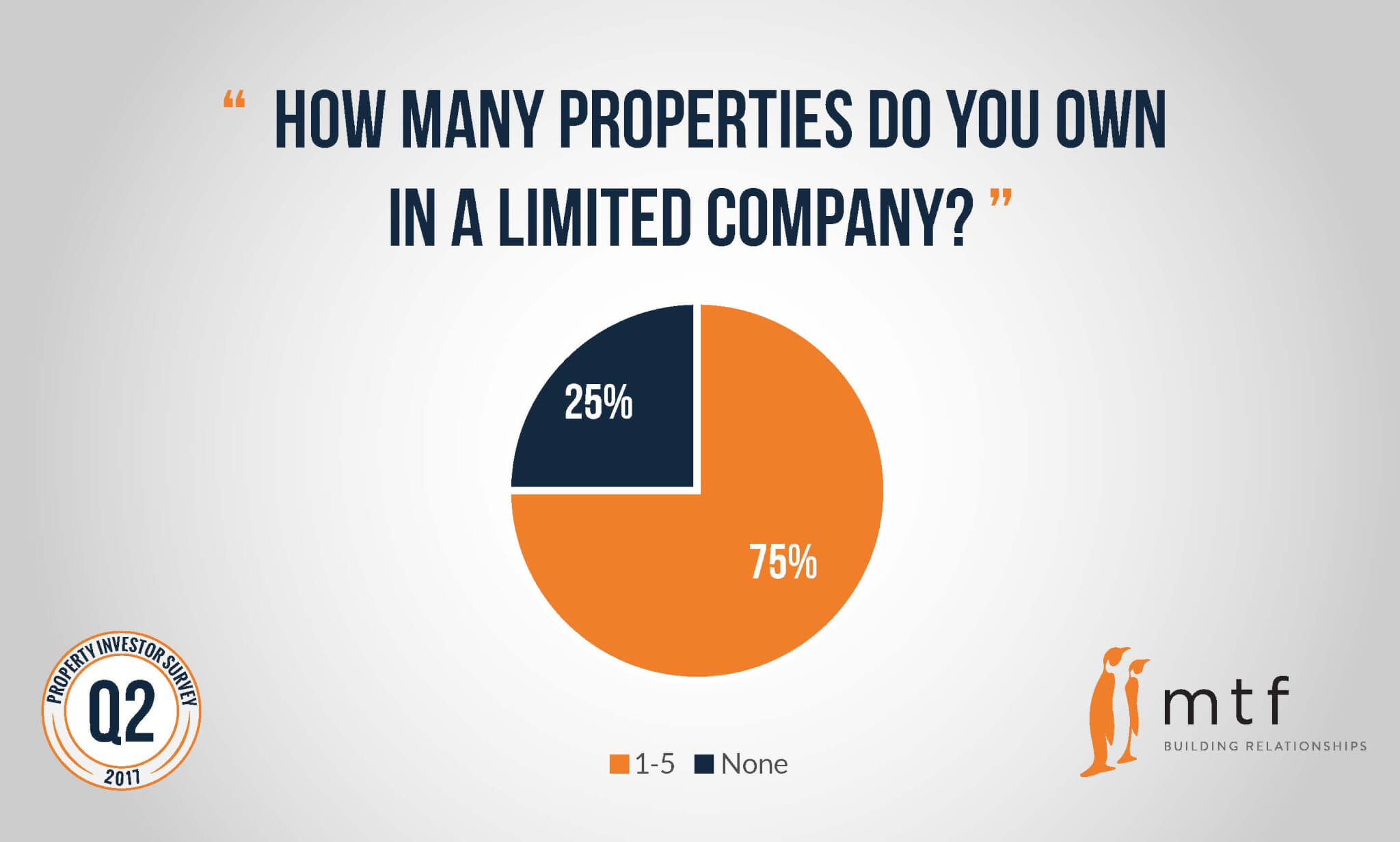 how-many-properties-limited