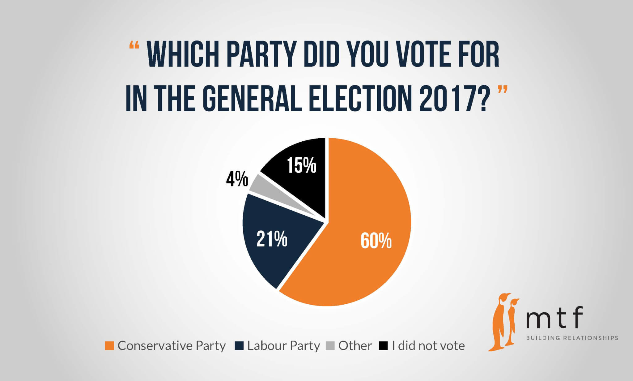 party-voted-for