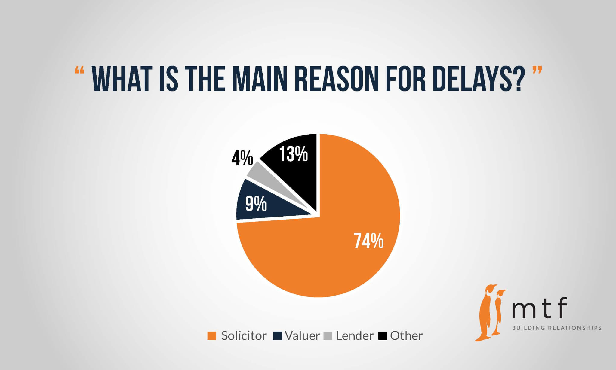 reason-for-delays