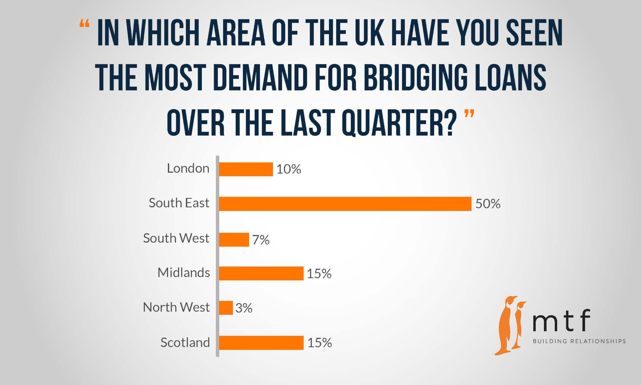 finance bridging loan The bridge loan is one of the most common real estate financing vehicles if you  are a real estate developer or investor, you probably have used one the term.
